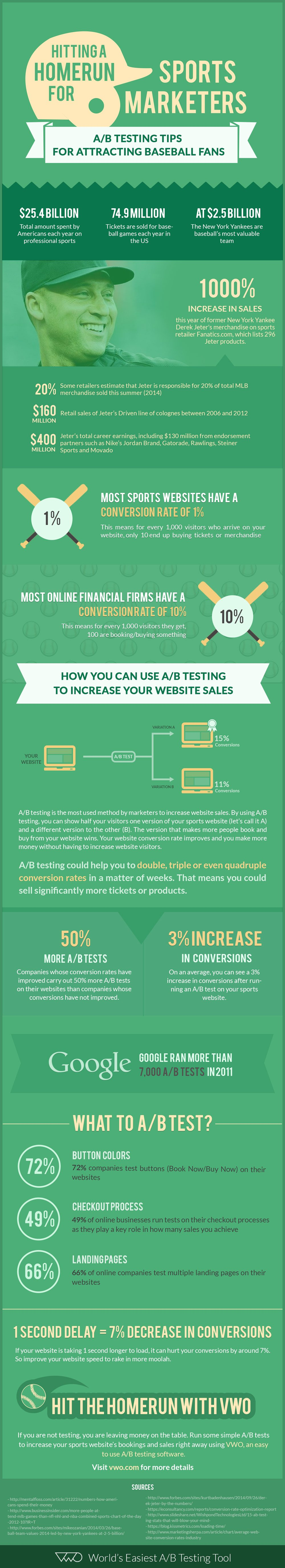 Sports Marketers Infographic on AB Testing - VWO Blog