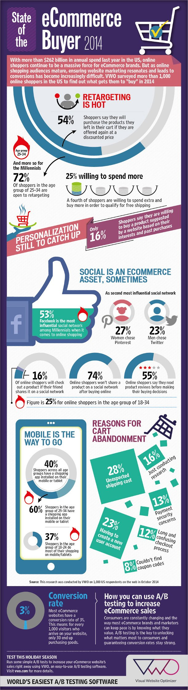 Infographic – Understanding eCommerce consumers this holiday shopping season.