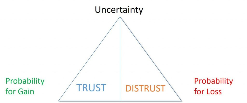 What Creates Trust - Image