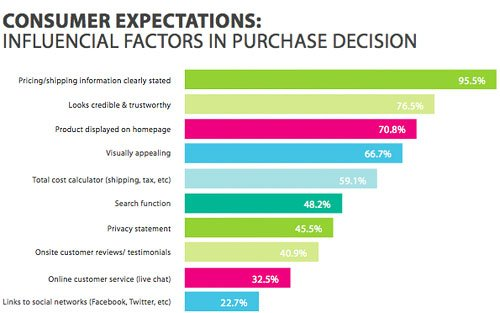 Expectations of Consumer - Graph Report