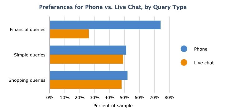 Live Chat vs Phone : Query Type