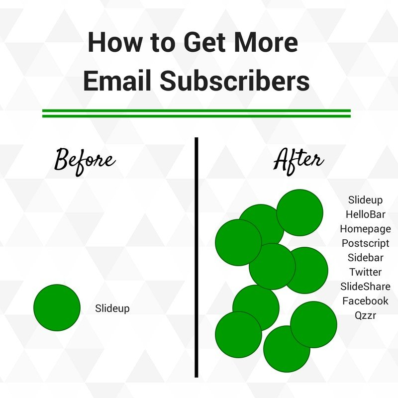 Getting More Email Subscribers - Buffer