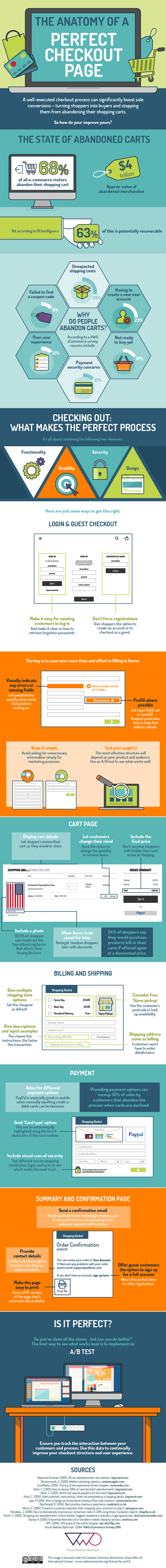 Infographic The Anatomy Of A Perfect Checkout Page