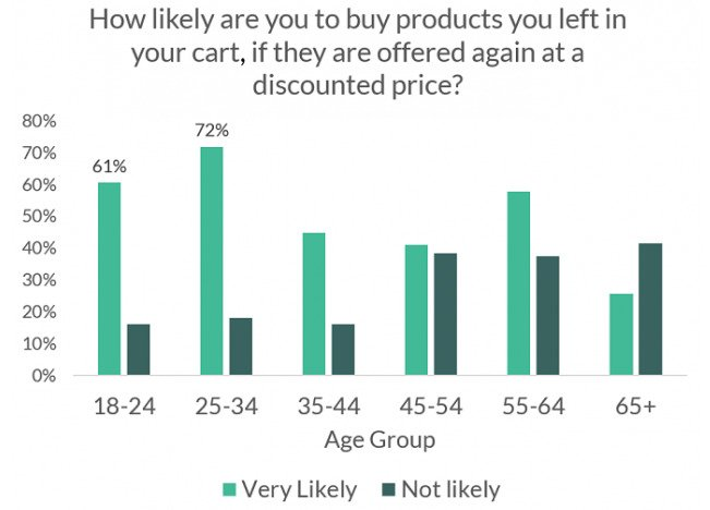 5 Consumer Insights from VWO eCommerce Survey
