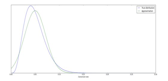 True distribution vs normal approximation deviation