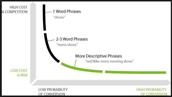 long tail keywords vs short tail keywords