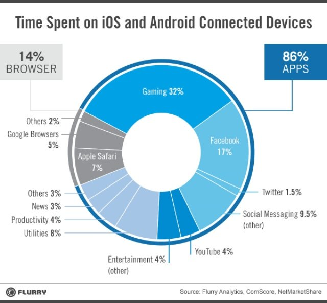 a bar graph highlighting the time spent on mobile apps vs mobile websites