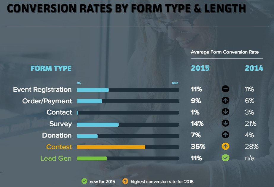 Conversion Rate for different form types