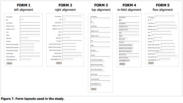 5 Different Form Layouts Tested in The Study