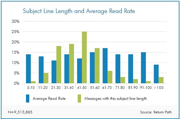 Subject line length and average read rate chart