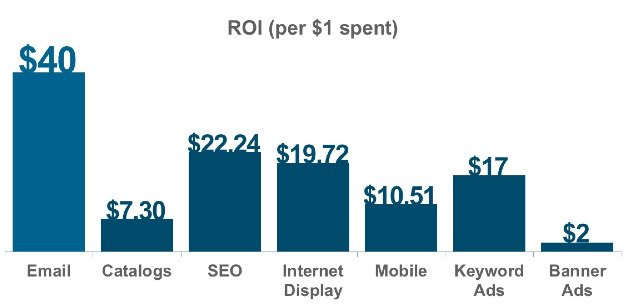 RoI for different marketing mediums