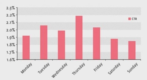 Click rates for different days of the week