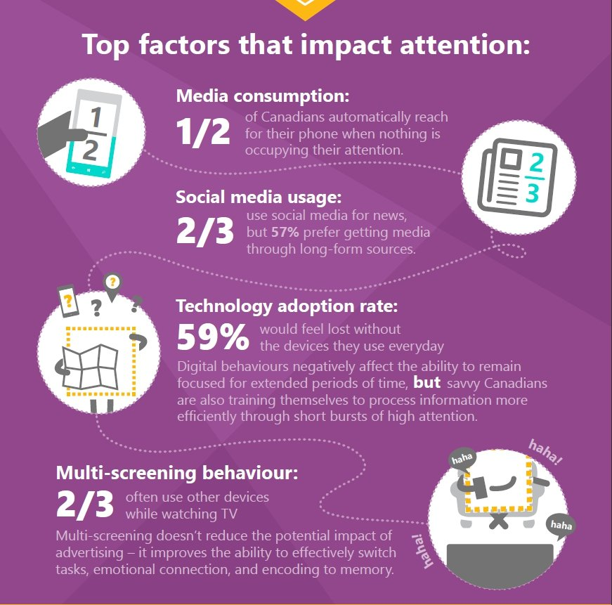 Top factors that affect readers attention