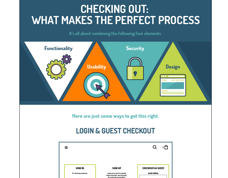 "VWO Infographic on ""The Anatomy of a Perfect Checkout Page"""