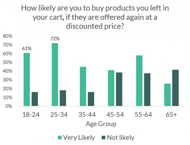 VWO eCommerce survey insights