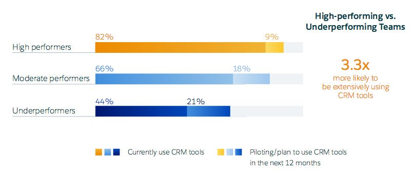CRM tools usage among marketers