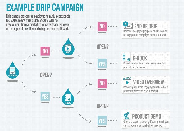 Email workflow for lead nurturing campaign