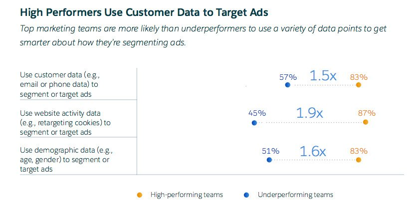 Using customer data to target ads