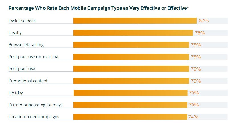 Marketers using different types of mobile campaigns