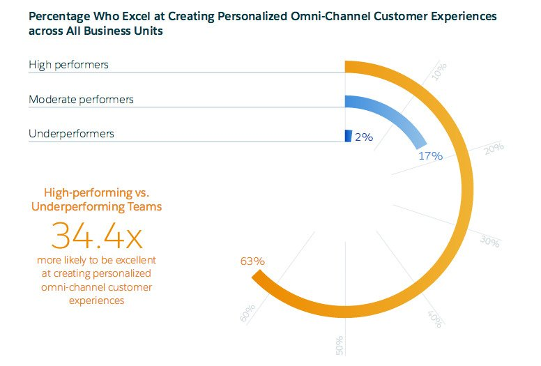 Personalized omnichannel experience