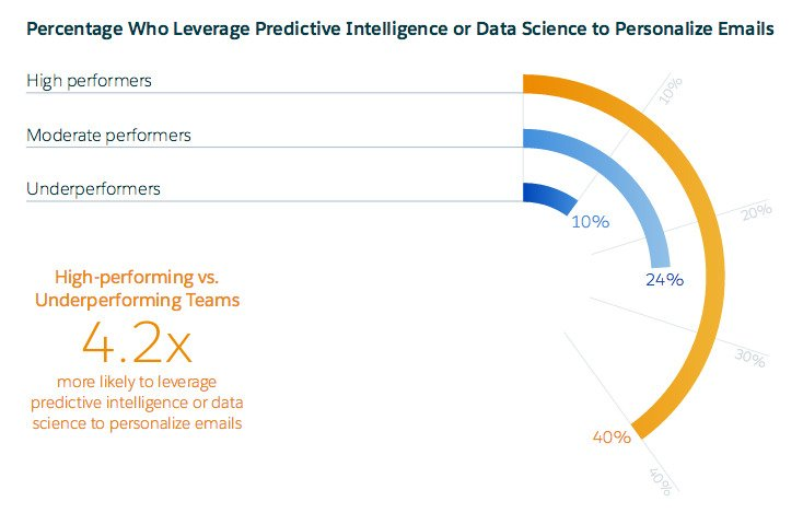 Marketers using predictive analysis for emails