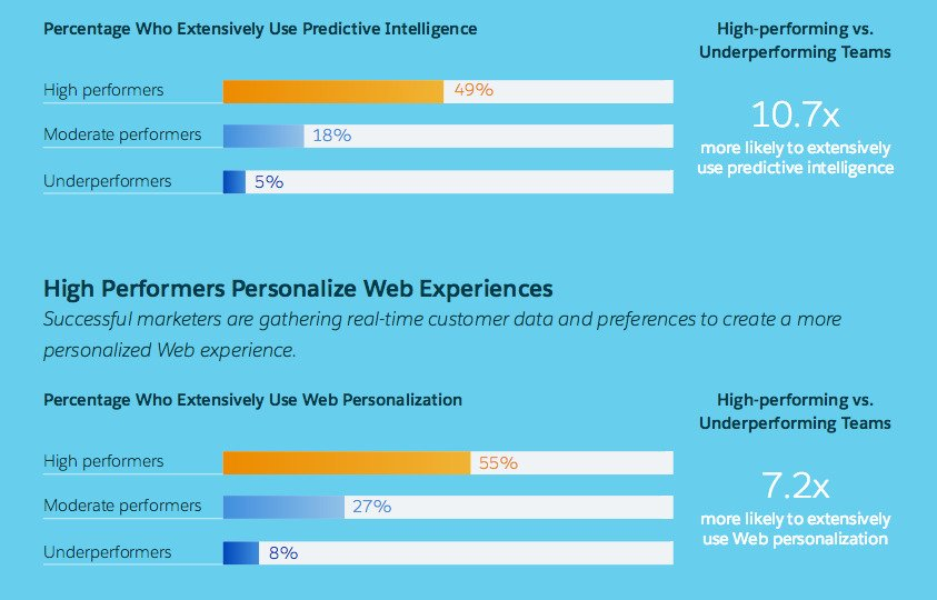 Marketers using predictive analysis technology