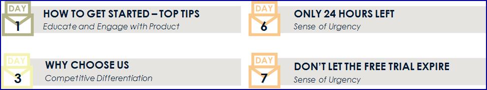 Lead nurturing calendar for 7 day SaaS trial