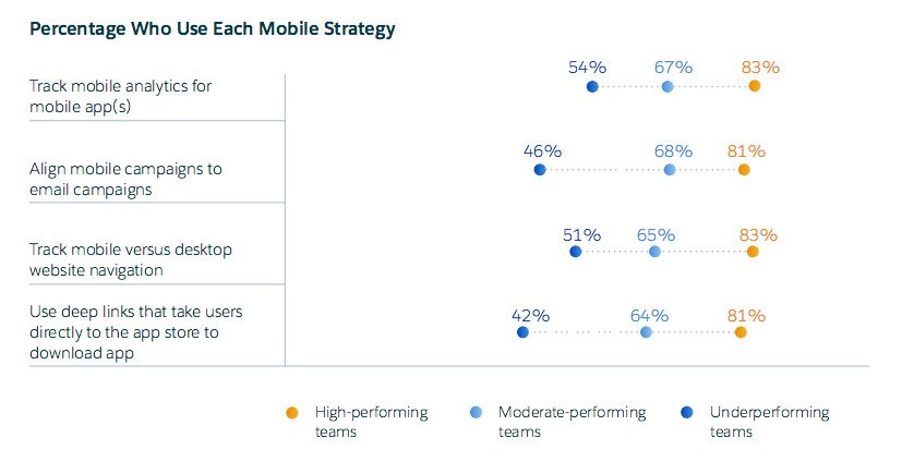 Top marketers using mobile