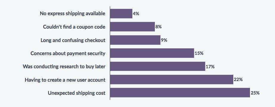 Why shoppers abandon cart