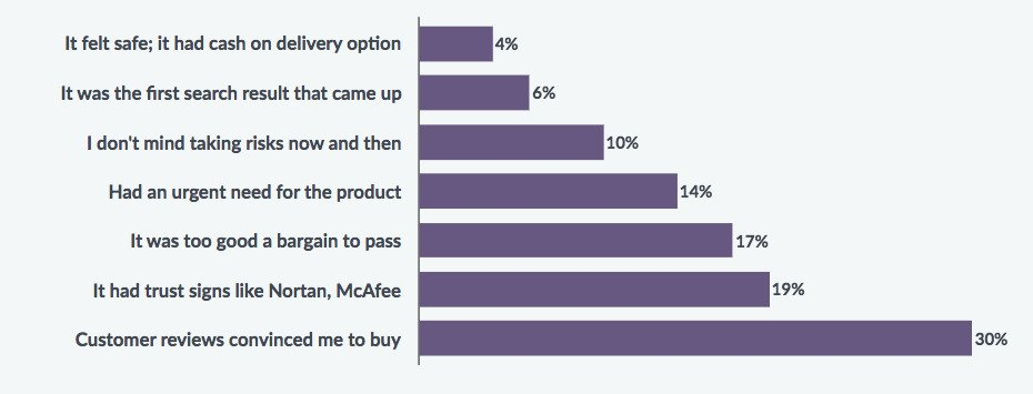 What Convinces Shoppers To Buy From an Unfamiliar Website