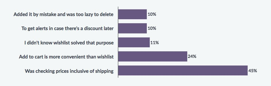 Why users add product to cart without an intention of buying