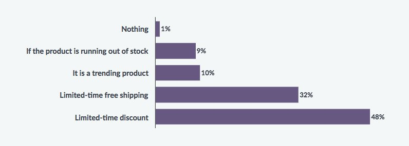 What Motivates Window Shoppers To Make a Purchase?
