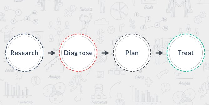 Improve UX on the basis of data-driven hypotheses