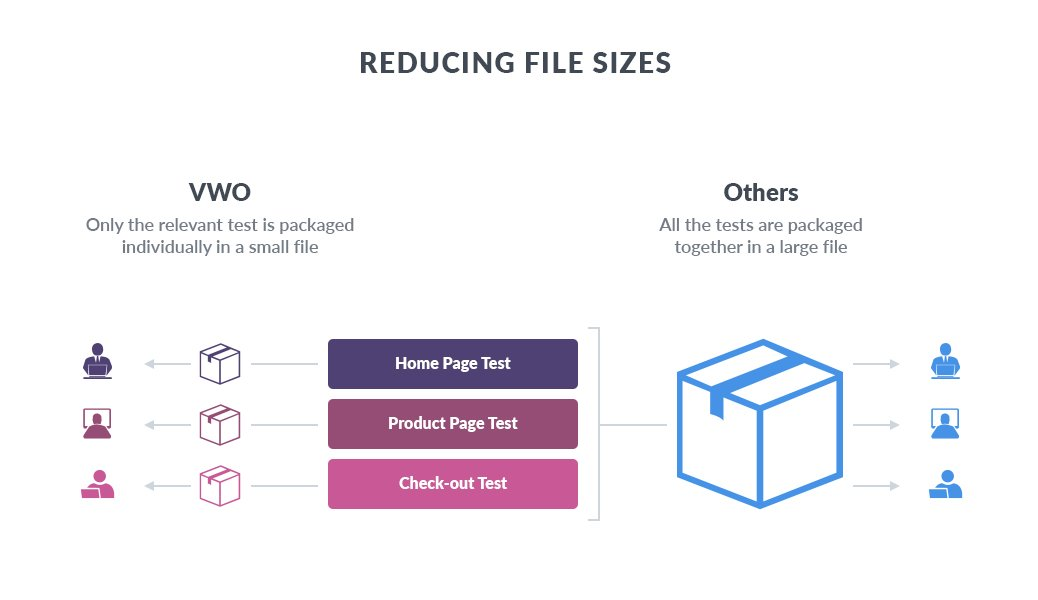 VWO - Small size of test files