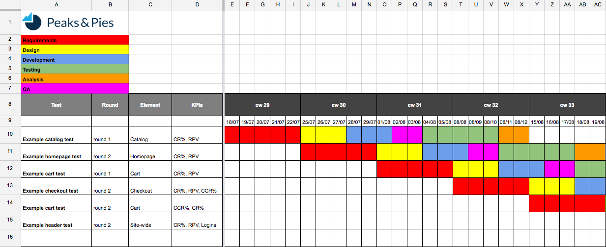 Example Testing Roadmap Peaks Pies Google Sheets