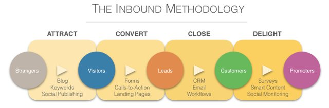 Build Customer Journey to Increase Conversion Rate
