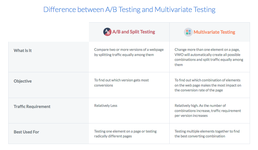 multivariate-testing-software-visual-website-optimizer