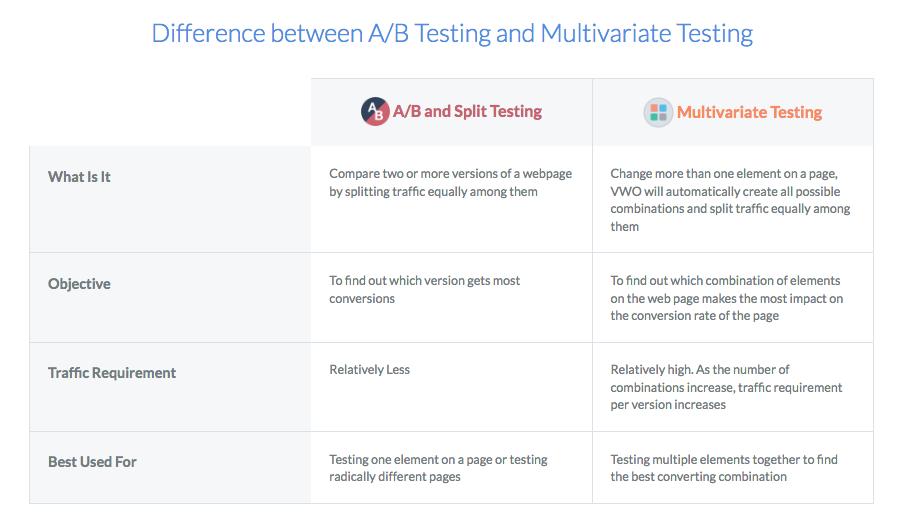 multivariate-testing-software-visual-website-optimizer