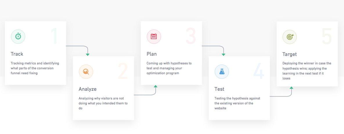 vwo-is-evolving-into-a-conversion-optimization-platform1