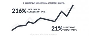 Internal site search stats