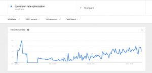 interest in conversion rate optimization google trends