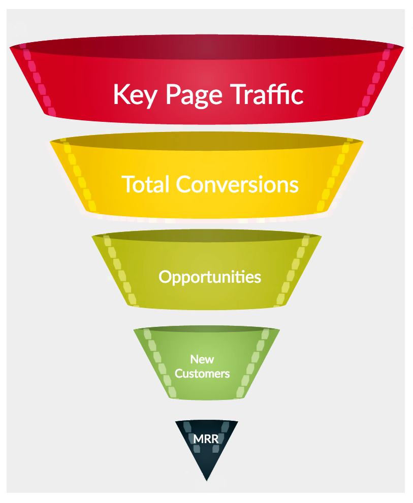 VWO Marketing Funnel