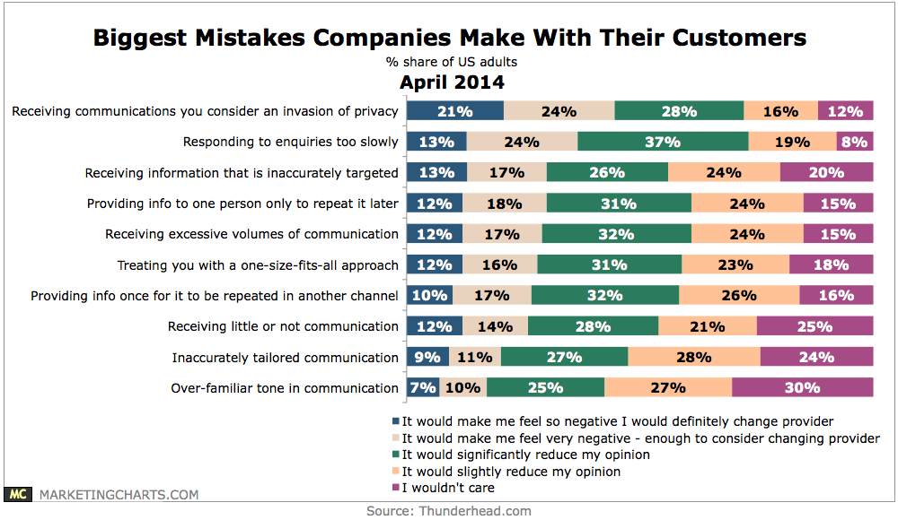 thunderhead-biggest-mistakes-companies-make-with-customers-apr2014