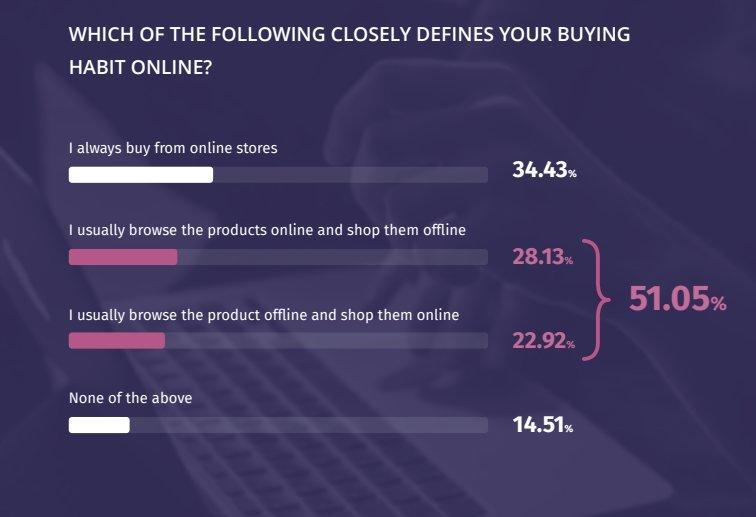Omnichannel eCommerce Marketing Stats