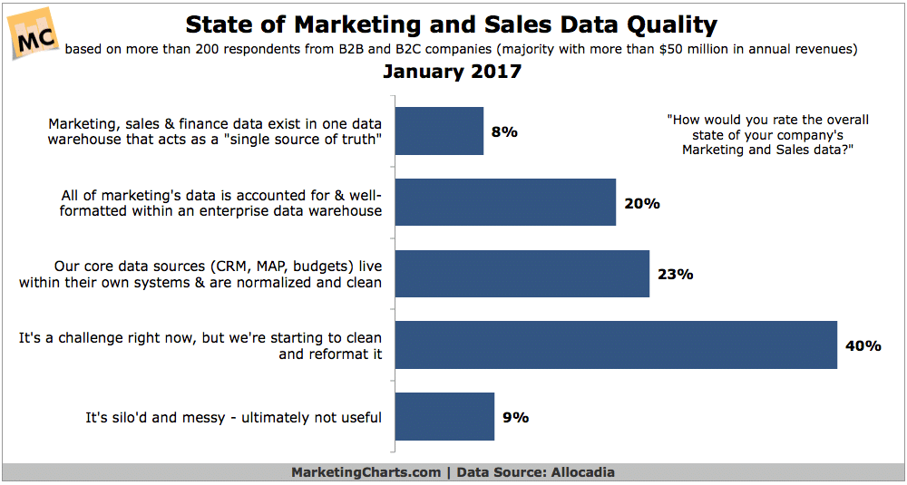 sales and marketing quality data report January 2017