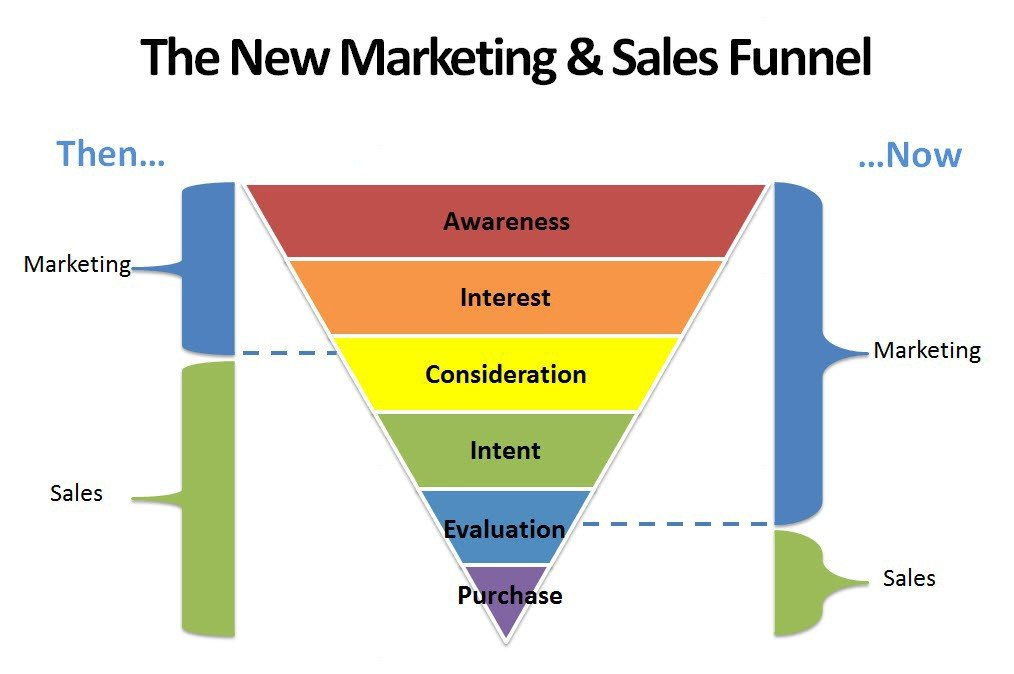 new sales and marketing alignment funnel