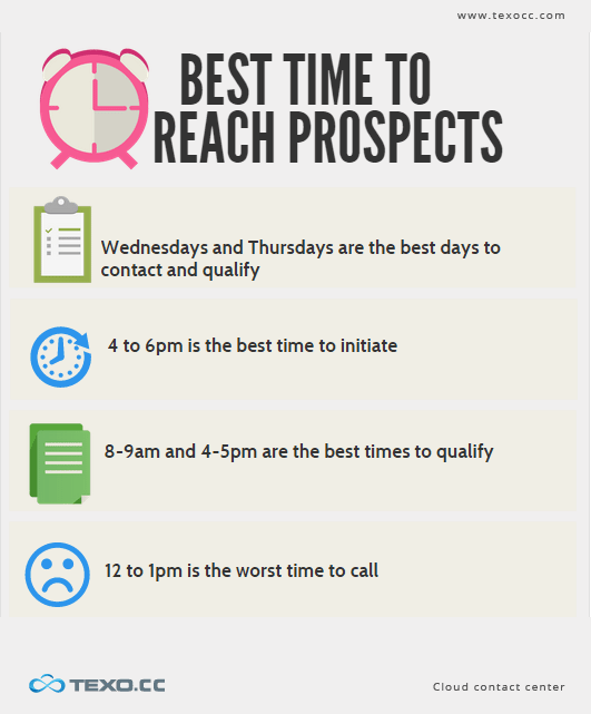 best time for sales team to contact customers