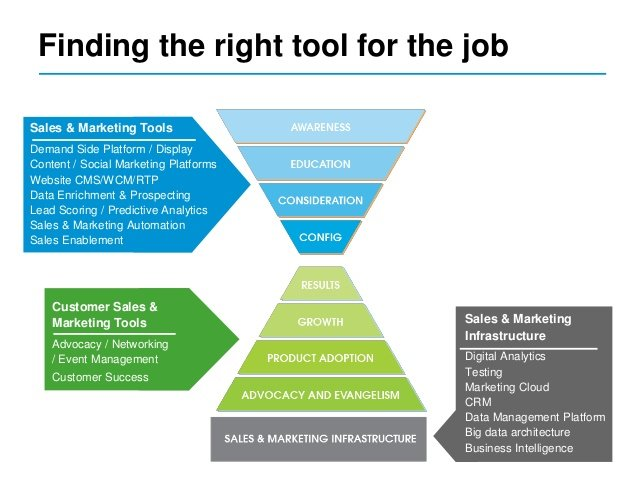 right marketing or sales tool for your job