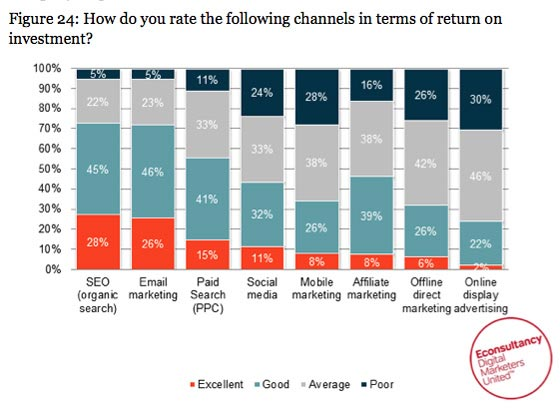 channel wise breakdown of ROI for marketing