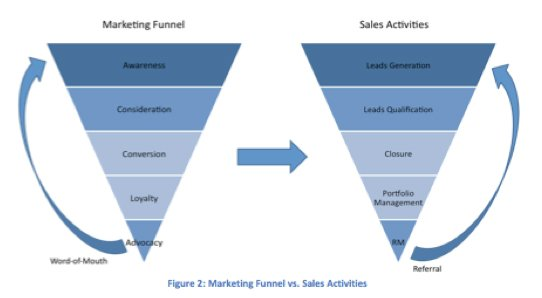 sales and marketing alignment activities flow chart